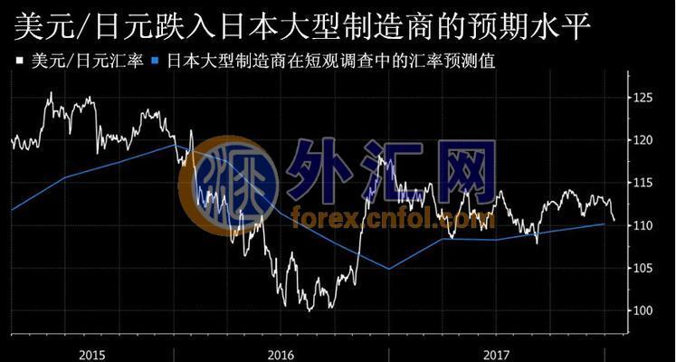 日本财务大臣一席话令日元6日来首跌 美元/日元维持110水平非同小可!