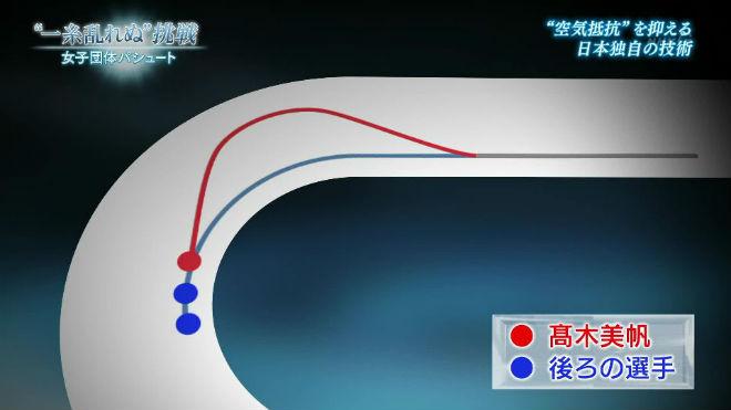 日本女子団体パシュート(追い抜き)金メダル獲得の秘密【連載:アキラの着目】