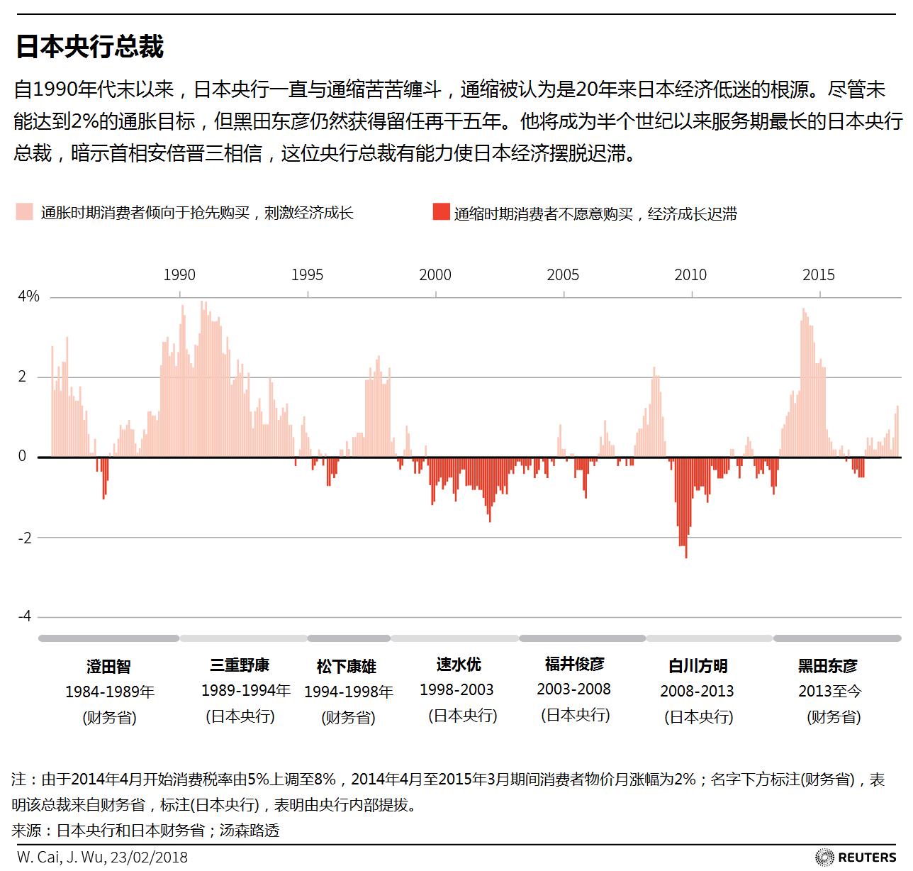 分析:黑田东彦留任日本央行总裁 但第二个任期绝非坦途