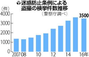 日本强化防止骚扰条例 管制学校或职场偷拍