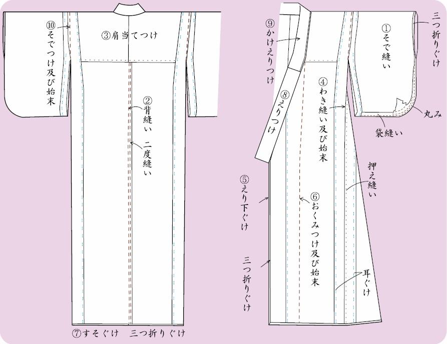 浴衣の出来上がり展開図 「浴衣を作る前に | 縫い方が分かる | きもの文化の伝承と発信のための教育プログラム」から引用
