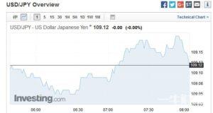 日本央行3月会议纪要出炉 美元兑日元短线回吐涨幅