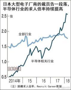 日本半导体人才不足 中资也来挖墙脚