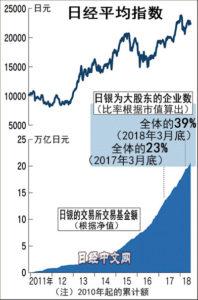 """股市""""国有化""""?日本央行成四成上市企业前十大股东"""