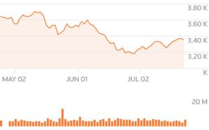 本田汽车第一季营业利润增加11.2% 得益于北美销售增长