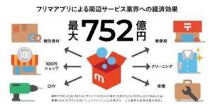 日本企业预估跳蚤市场APP最大可拉动经济效益752亿日元
