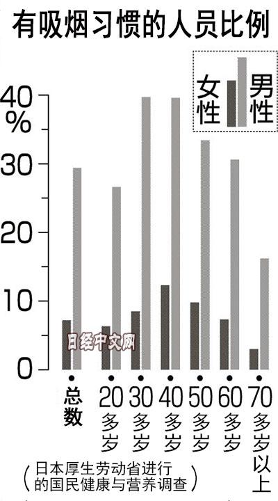日本人吸烟率降至史上最低