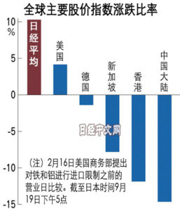 日本股票在中美贸易战中显示出优势性