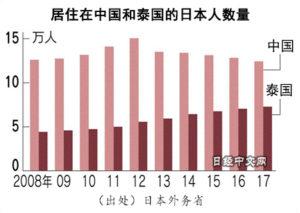 在华日本人连续5年减少