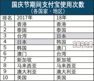 台风地震也挡不住中国游客赴日消费