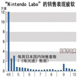 """任天堂Switch销量被游戏""""拖后腿"""""""