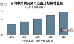 日本对华跨境电商市场每年增长2成