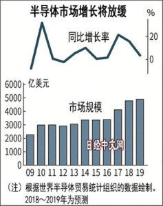 贸易战拉低全球半导体市场预期增速