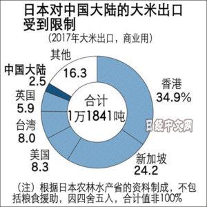 日本期待新潟大米对华出口解禁效果