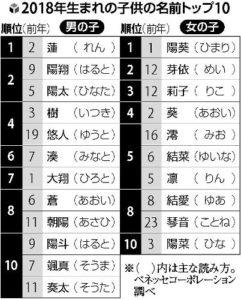2018年日本人气宝宝名字排行 植物相关名字受欢迎