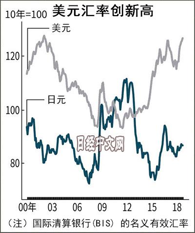 日元贬值真让日本受益了吗?
