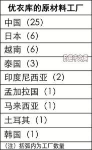 优衣库公开原材料工厂 一半以上在中国