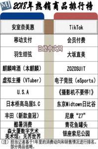 日本2018年的热销商品是什么?