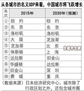 城市GDP预测:2030年中国4城跻身Top10