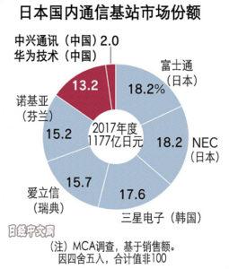 日本通信运营商将不使用中国5G设备