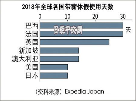 全世界日本人最不爱休带薪假?