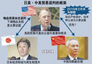 中美贸易90天谈判减轻日本压力?