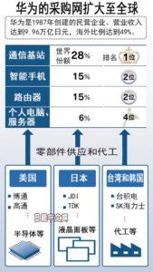 华为经济圈受打击将影响日美企业
