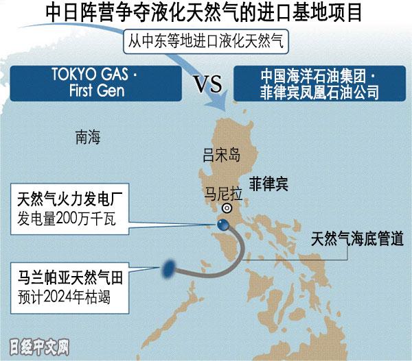 中日企业争夺菲律宾LNG基地建设项目
