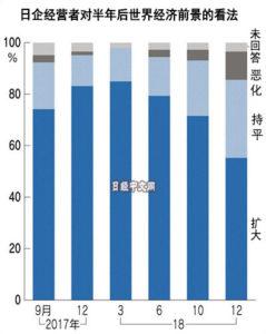 认为世界经济将扩大的日本企业家半年减24%