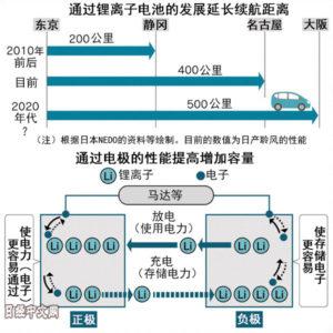 日本锂离子电池进化,续航将超1000里