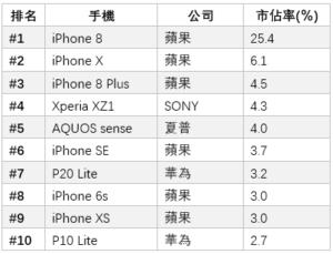 2018日本畅销手机排行榜公布了前十名苹果占六名Sony凭这支夺第四