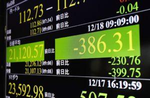 日股随美股重挫走低跌至14个月低点