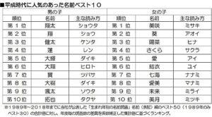 一口气看完平成30年间日本宝宝名字的变化