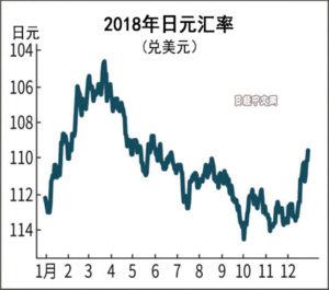 主要货币兑美元汇率:2018只有日元升值