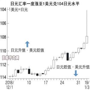 日元开年猛涨的背后