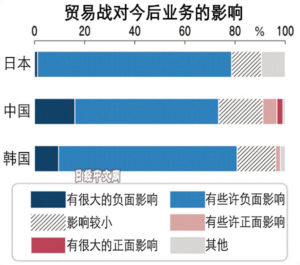 中日韩超70%经营者:贸易战的影响会更坏