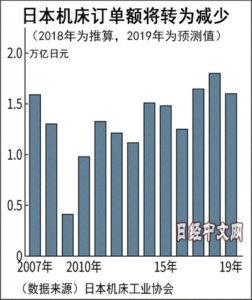 日本机床2019年订单预减12% 中国市场失速