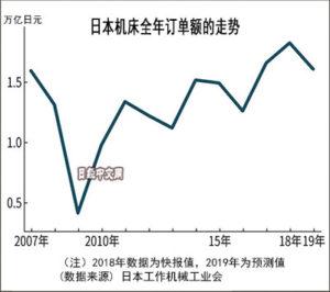 日本12月机床订单额因外需减少下降18.3%