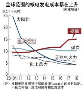 """日本""""民营核电""""政策走到极限"""