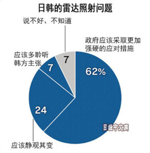雷达照射问题6成日本人希望政府对韩强硬