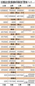 东京奥运会开幕式门票最贵1.85万元