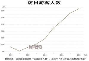从统计看访日外国游客消费新变化