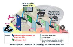 三菱电机研发多层防御技术 提高汽车联网安全性