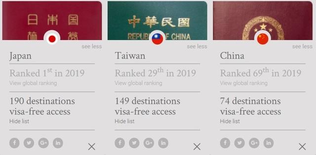全球最好用护照排行榜日本夺冠.中华民国No.29