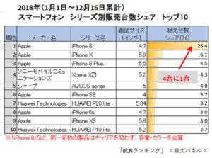 日本2018年热卖款i8登机皇华为入榜前十大