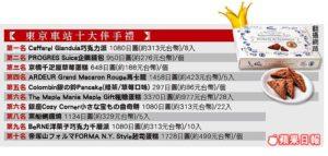 日本东京车站伴手礼TOP10 巧克力派企鹅钱包上榜