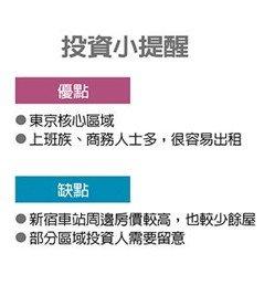 海外置产王/东京新宿房价年涨5%