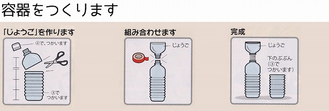 ペットボトルで手作りできる醤油キット【連載:アキラの着目】