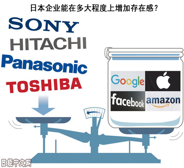 日本企业怎样才能不输给GAFA?