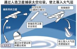 日本拟2025年发射卫星清理太空垃圾